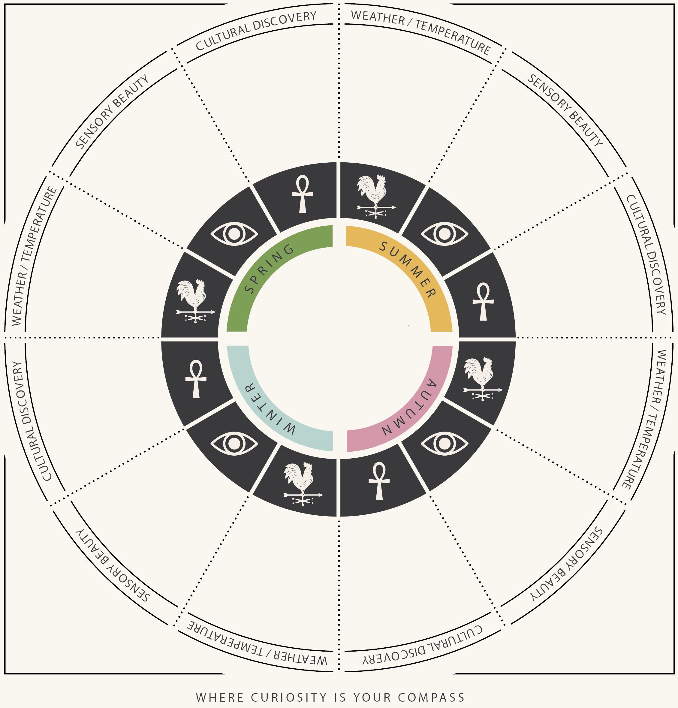 Design your Almanac: where to go